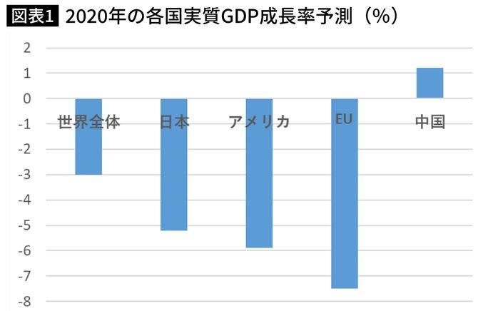 2020年の各国実質GDP成長率予測(%)