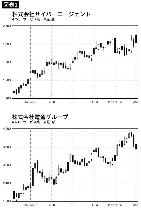 電通とサイバーエージェントの株価推移