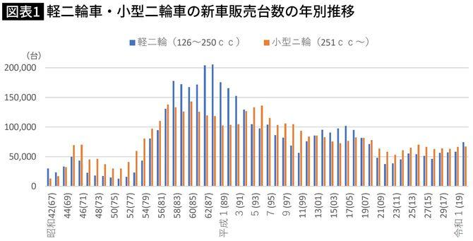 軽二輪車・小型二輪車の新車販売台数の年別推移