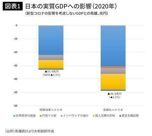 日本の実質GDPへの影響(2020年)(新型コロナの影響を考慮しないGDPとの乖離、兆円)