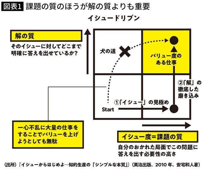 『90日で成果をだすDX入門』(日本経済新聞出版)より